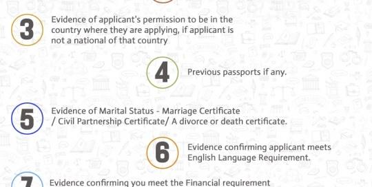 UK Spouse Visa Archives - Smartmove2UK