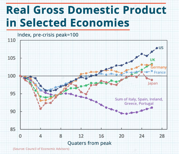Graph on Real Gross Domestic Product in Selected Economy