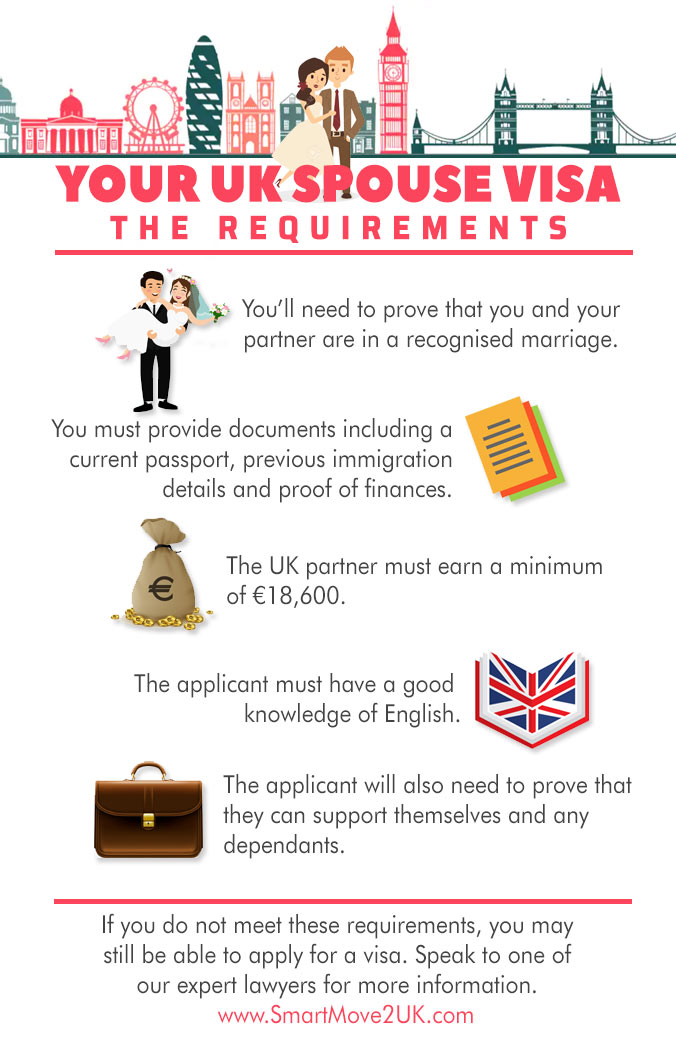 Uk Spouse Visa Document Checklist For Income Requirement 2020